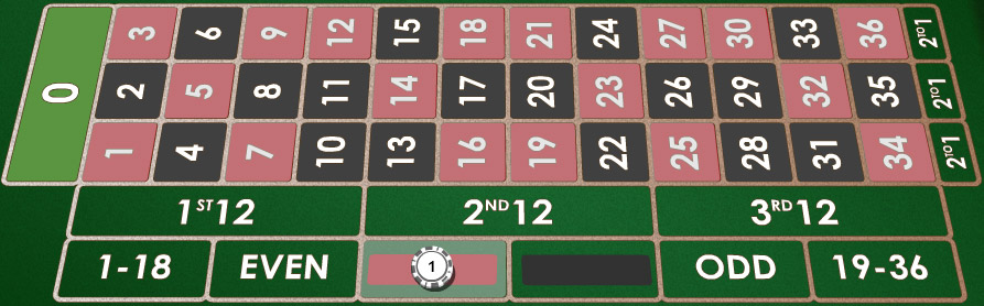 Roulette chances of red
